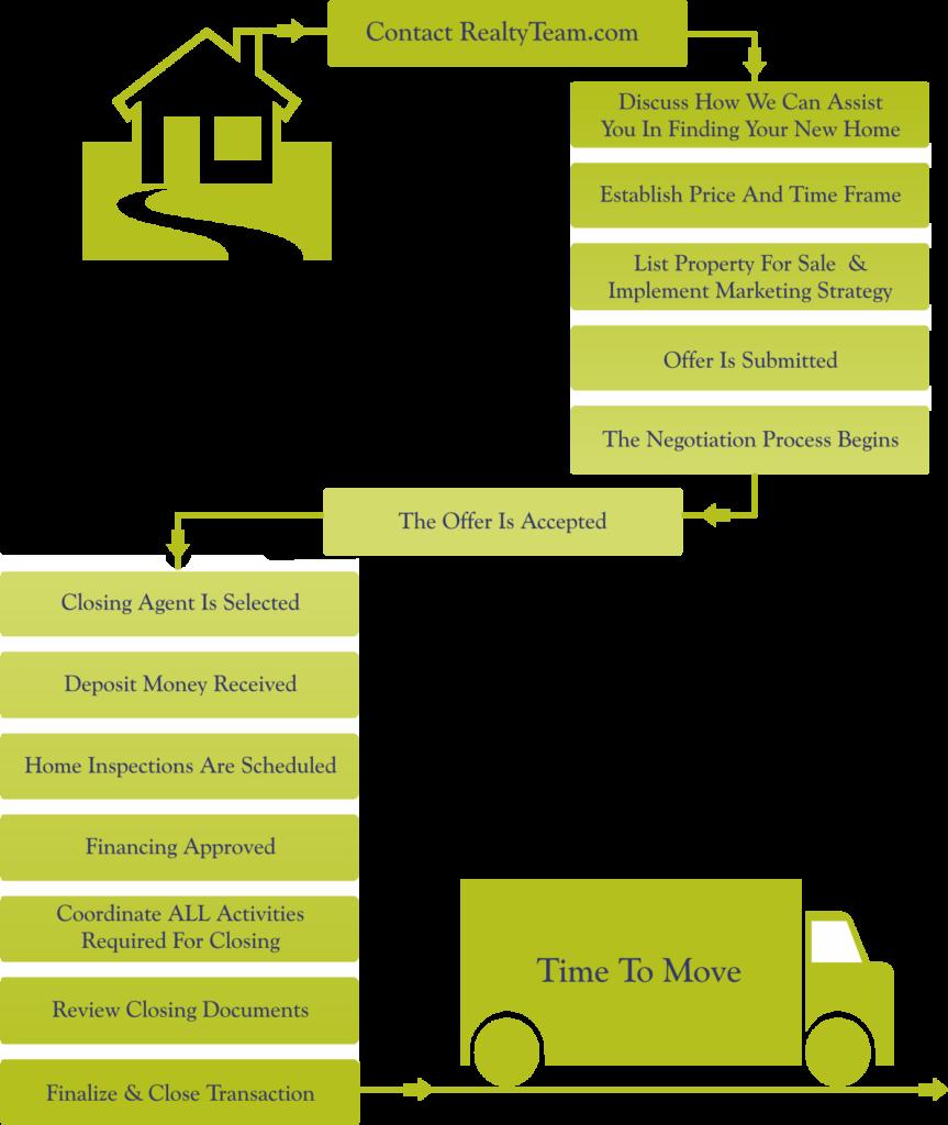 Selling Process Chart